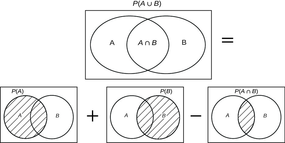 Venn diagrams model the formula for P(A and B). The first Venn diagram shows two overlapping circles inside a rectangle. The left circle is labeled A, the right circle is labeled B, and the overlapping section is labeled A intersect B. This diagram is labeled P(A union B). After this diagram is an equal sign. Below the first diagram is a series of diagrams. Each shows the same arrangement: overlapping circles A and B. The first diagram shows circle A completely shaded. The second diagram shows circle B completely shaded. The third diagram shows the overlapping portion of circles A and B shaded. The expression is first diagram plus second diagram – third diagram.