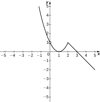The graph of a piecewise function with two segments. The first segment is the parabola x^2 – 2x + 1, for x < 2. It opens upward and has a vertex at (1,0). The second segment is the line 3-x for x>= 2. It has a slope of -1 and an x intercept at (3,0).