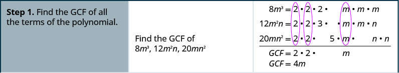 Step 1 is find the GCF of all the terms in the polynomial. GCF of 8 m cubed, 12 m squared n and 20 mn squared is 4m.