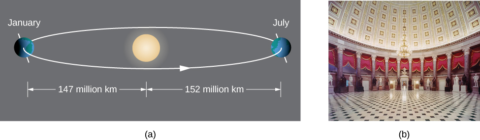 There are two figures labeled a and b. In figure a, the earth is drawn orbiting the sun, with January and July marked. The distance from the sun to the earth marked January is 147 million km, while the distance from the sun to the earth marked July is 152 million miles. In figure b, a room is shown with curved walls.