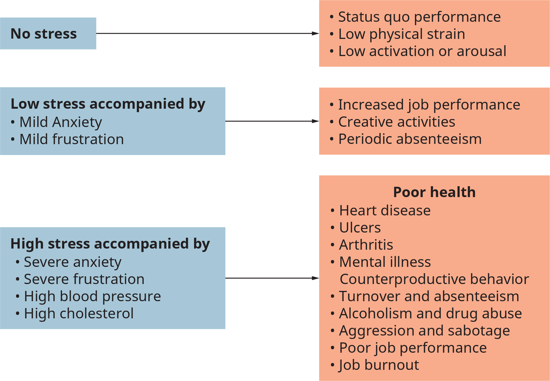 An illustration shows the major consequences at three different intensity levels of work-related stress.