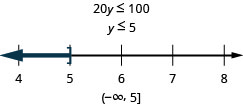 This figure shows the inequality 20y is less than or equal to 100, and then its solution: y is less than or equal to 5. Below this inequality is a number line ranging from 4 to 8 with tick marks for each integer. The inequality y is less than or equal to 5 is graphed on the number line, with an open bracket at y equals 5, and a dark line extending to the left of the bracket. The inequality is also written in interval notation as parenthesis, negative infinity comma 5, bracket.
