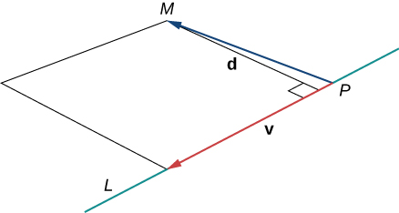 "This figure has a line segment labeled ""L."" On the line segment L there is point P. There is a vector drawn from point P to another point M. Also, from M there is a line segment drawn to line L. This segment is perpendicular to line L. There is also a vector labeled ""v"" on line segment L. A parallelogram has been formed with vector v, line segment P M, and two other segments back to line L."