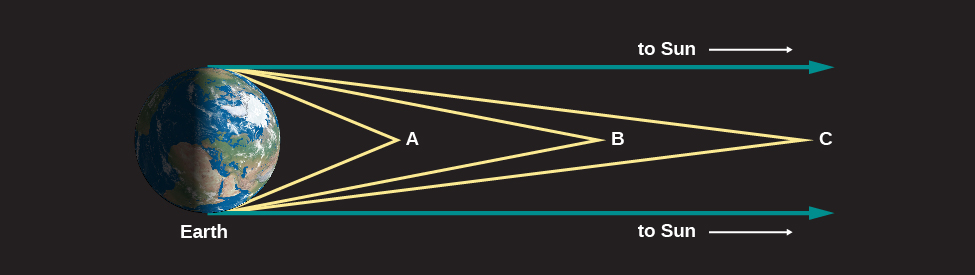 "Light Rays from Space. In this illustration Earth is shown and labeled at left. Three objects are labeled at different points to the right of the Earth. Closest to Earth lies point A. Two yellow lines are drawn from point A, one to the top and one to the bottom of the Earth. The angle between these lines is large. At center is point B, with two yellow lines drawn touching the top and bottom of the Earth. The angle between the lines at point B is less than point A. At far right is point C with two yellow lines drawn as before. The angle between the lines at point C is less than points A and B. Finally, two blue lines are drawn from the top and bottom of the Earth toward the right. These lines are parallel and do not touch. Each is labeled ""to Sun""."