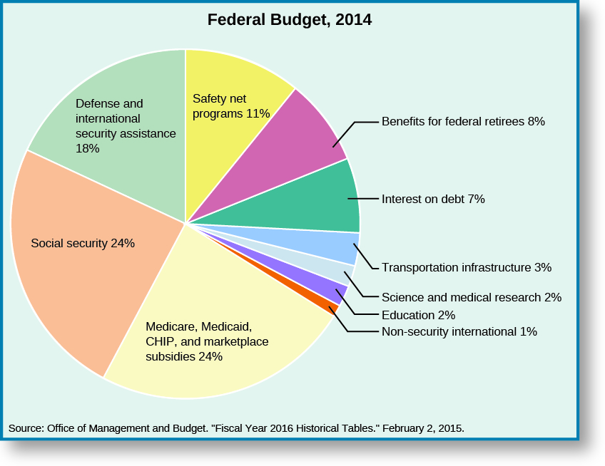 "A pie chart shows the division of the Federal Budget of 2014. The chart is divided as follows: defense and international security assistance, 18%; social security, 24%; medicare, medicaid, CHIP, and marketplace subsidies, 24%; non-security international, 1%; education, 2%; science and medical research, 2%; other, 2%; transportation infrastructure, 3%; interest on debt, 7%; benefits for federal retirees, 8%, safety net programs, 11%. The bottom of the chart lists its source as ""Office of Management and Budget. ""Fiscal Year 2016 Historical Tables."" February 2, 2015."