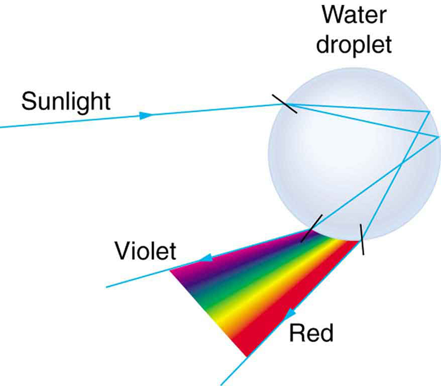 Sun light incident on a spherical water droplet gets refracted at various angles. The refracted rays further undergo total internal reflection and when they leave the water droplet, a sequence of colors ranging from violet to red is formed.