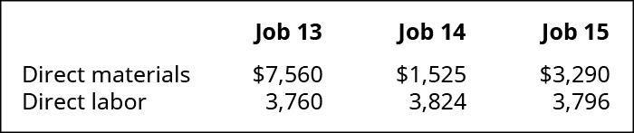 Chart showing the Direct Material and Direct Labor for Jobs 13, 14, and 15. Respectively, the dollar figures are: Job 13 7560 and 3760, Job 14 1525 and 3824, Job 15 3290 and 3796.