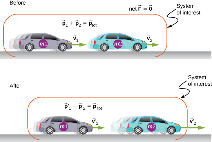 Illustration of collision of two cars with masses m 1 and m 2. The system of interest is the two cars before and after the collision. Before the collision, car m 2 is in front and moving forward with velocity v 2, and car m 1 is behind it, moving forward with velocity v 1. Net vector F = 0 and vectors p 1 plus p 2 equal p tot. After the collision, car m 2 is in front and moving forward with velocity v 2 prime which is larger than v 2 before the collision, and car m 1 is behind it, moving forward with velocity v 1 prime that is less than v 1 before the collision. Vectors p 1 prime plus p 2 prime equal p tot prime.