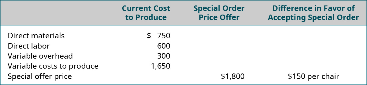 Current Cost to Produce: Direct materials $750, Direct labor $600, Variable overhead $300 equals Variable costs to produce of $1,650. Compare to the special order price offer of $1,800 and the Difference in favor of accepting special order is $150 per chair.