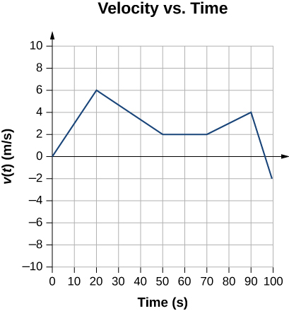 Graph shows velocity in meters per second plotted versus time in seconds. Velocity is zero and zero seconds, increases to 6 meters per second at 20 seconds, decreases to 2 meters per second at 50 and remains constant until 70 seconds, increases to 4 meters per second at 90 seconds, and decreases to –2 meters per second at 100 seconds.
