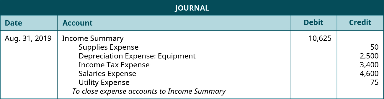 "Journal entry for August 31, 2019 debiting Income Summary for 10,625 and crediting the following: Supplies Expense 50, Depreciation Expense: Equipment 2,500, Income Tax Expense 3,400, Salaries Expense 4,600, Utility Expense 75. Explanation: ""To close expense accounts to Income Summary."""