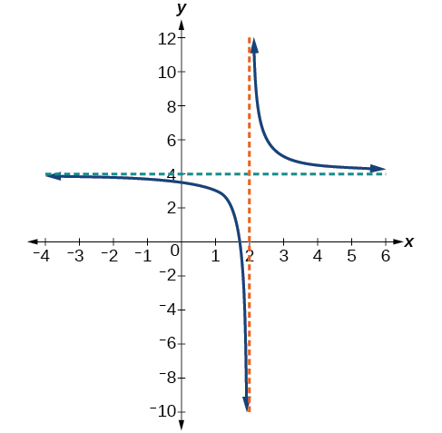 Graph of f(x)=1/(x-2)+4 with its vertical asymptote at x=2 and its horizontal asymptote at y=4.