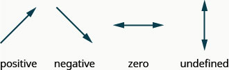 "The image shows four arrows. The first arrow is slanted and pointing up and to the right and is labeled ""positive"". The second arrow is slanted and pointing down and to the right and labeled ""negative"". The third arrow is horizontal and labeled ""zero"". The fourth arrow is vertical and labeled ""undefined""."