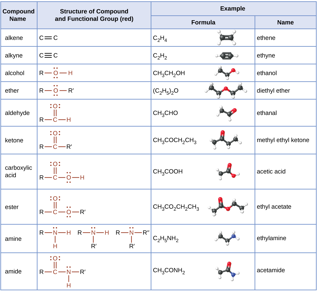 This table provides compound names, structures with functional groups in red, and examples that include formulas, structural formulas, ball-and-stick models, and names. Compound names include alkene, alkyne, alcohol, ether, aldehyde, ketone, carboxylic acid, ester, amine, and amide. Alkenes have a double bond. A formula is C subscript 2 H subscript 4 which is named ethene. The ball-and-stick model shows two black balls forming a double bond and each is bonded to two white balls. Alkynes have a triple bond. A formula is C subscript 2 H subscript 2 which is named ethyne. The ball-and-stick model shows two black balls with a triple bond between them each bonded to one white ball. Alcohols have an O H group. The O has two pairs of electron dots. A formula is C H subscript 3 C H subscript 2 O H which is named ethanol. The ball-and-stick model shows two black balls and one red ball bonded to each other with a single bond. There are four white balls visible. Ethers have an O atom in the structure between two R groups. The O atom has two sets of electron dots. A formula is ( C subscript 2 H subscript 5 ) subscript 2 O which is named ethanal. The ball-and-stick model shows two black balls bonded to a red ball which is bonded to two more black balls. All bonds are single. There are five white balls visible. Aldehydes have a C atom to which a double bonded O and an H and an R are included in the structure. The O atom has two sets of electron dots. A formula is C H subscript 3 C H O which is named Ethanal. The ball-and-stick model shows two black bonds bonded to two red balls. The ball-and-stick model shows two black balls bonded with a single bond and the second black ball forms a double bond with a red ball. There are three white balls visible. Ketones show a C atom to which a double bonded O is attached. The left side of the C atom is bonded to R and the right side is bonded to R prime. The O atom as two sets of electron dots. The formula is C H subscript 3 C O C H subscript 2 C H subscript 3 and is named methyl ethyl ketone. The ball-and-stick models shows four black balls all forming single bonds with each other. The second black ball forms a double bond with a red ball. There are five white balls visible. Carboxylic acids have a C to which a double bonded O and an O H are included in the structure. Each O atom has two sets of electron dots. A formula is C H subscript 3 C O O H which is named ethanoic or acetic acid. The ball-and-stick model shows two black balls and one red ball forming single bonds with each other. The second black ball also forms a double bond with another red ball. Three white balls are visible. Esters have a C atom which forms a double bond with an O atom and single bond with another O atom which has an attached hydrocarbon group in the structure. Each O atom has two sets of electron dots. A formula is C H subscript 3 C O subscript 2 C H subscript 2 C H subscript 3 which is named ethyl acetate. The ball-and-stick model shows two black balls, a red ball, and two more black balls forming single bonds with each other. The second black ball forms a double bond with another red ball. There are five white balls visible. Amines have an N atom in the structure to which three hydrocarbon groups, two hydrocarbon groups and one H atom, or one hydrocarbon group and two H atoms may be bonded. Each n has a single set of electron dots. A formula is C subscript 2 H subscript 5 N H subscript 2 which is named ethylamine. The ball-and-stick model shows two black balls and one blue ball forming single bonds with each other. There are five white balls visible. Amides have a C to which a double bonded O and single N incorporated in a structure between two hydrocarbon groups. One hydrocarbon group is bonded to the C, the other to the N. Amides can also have a H atom bonded to the N. The O atom as two sets of electron dots, and the N atom has one set. A formula is C H subscript 3 C O N H subscript 2 which is named ethanamide or acetamide. The ball-and-stick model shows two black balls and one blue ball forming single bonds with each other. The second black ball forms a double bond with one red ball. There are four white balls visible.