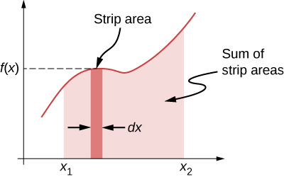 A graph of a generic function f of x is shown. The area within a narrow vertical strip of width dx and extending from the x axis up to the function f (x) is highlighted. The area f(x) curve and the x axis from x = x sub 1 to x = x sub 2 is shaded. The shaded area is the sum of the strip areas.
