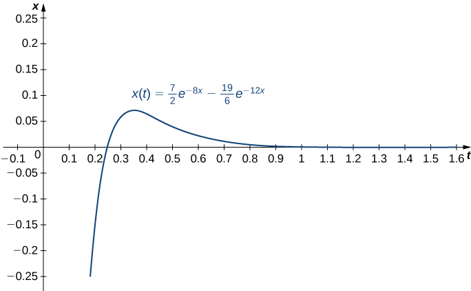 "This figure is the graph of the function f(x) = 7/2e^−8t −19/6e^−12t.  The vertical axis is scaled in increments of 0.05, and the horizontal axis is labeled, ""t."" It is scaled in increments of tenths. The graph intersects the horizontal axis increasing, reaches a maximum, then decreases. The horizontal axis is a horizontal asymptote."