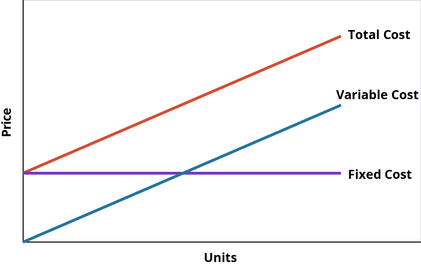 Line graph showing Price as the y-axis and Units as the x-axis. Fixed cost is a horizontal line. Variable cost starts at zero and increases. Total cost starts where Fixed cost meets Price and increases at the same rate as Variable cost.