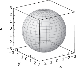 This figure is a sphere. It is inside of a box. The edges of the box represent the x, y, and z axes.