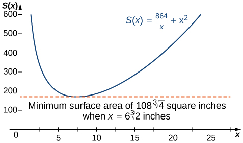 "The function S(x) = 864/x + x2 is graphed. At its minimum there is a dashed line and text that reads ""Minimum surface area is 108 times the cube root of 4 square inches when x = 6 times the cube root of 2 inches."""