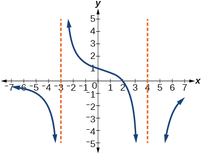 Graph of a rational function with vertical asymptotes at x=-3 and x=4.