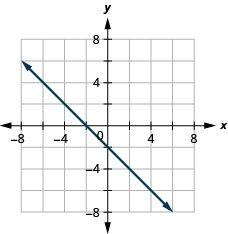 The figure has a linear function graphed on the x y-coordinate plane. The x-axis runs from negative 6 to 6. The y-axis runs from negative 6 to 6. The line goes through the points (negative 2, 0), (0, negative 2), and (2, negative 4).