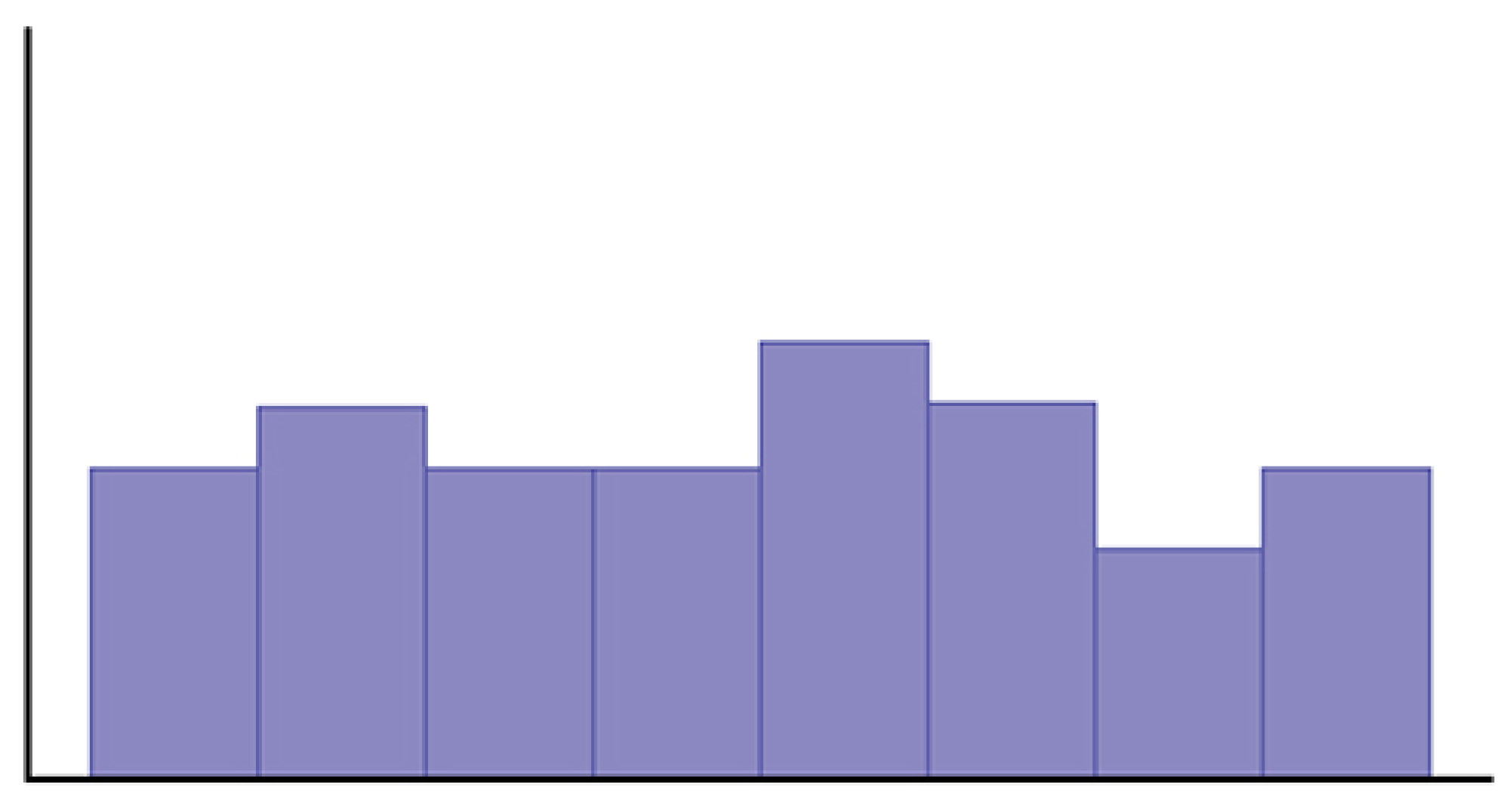 This graph is an unlabeled histogram. The heights of the bars do not vary much across the distribution.
