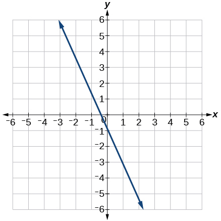 This image is a graph showing a decreasing linear function on an x, y coordinate plane. The x and y axis range from -6 to 6. The line passes through the points (0,-1) and (-.5,0).