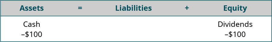 Assets equal Liabilities plus Equity. Cash is listed under Assets, with minus $100 under Cash. Dividends is listed under Equity, with minus $100 under Dividends.