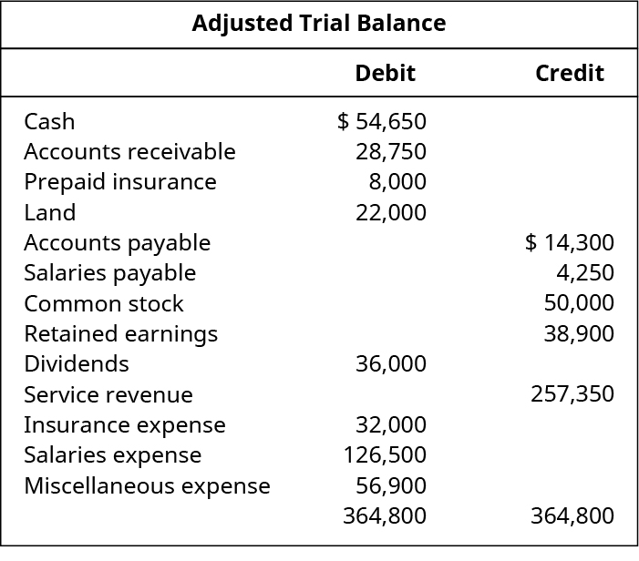 Adjusted Trial Balance. Debit Accounts: Cash 54,650; Accounts Receivable 28,750; Prepaid Insurance 8,000; Land 22,000; Dividends 36,000; Insurance Expense 32,000; Salaries Expense 126,500; Miscellaneous Expense 56,900; Total Debits 364,800. Credit Accounts: Accounts Payable 14,300; Salaries Payable 4,250; Common Stock 50,000; Retained Earnings 38,900; Service Revenue 257,350; Total Credits 364,800.