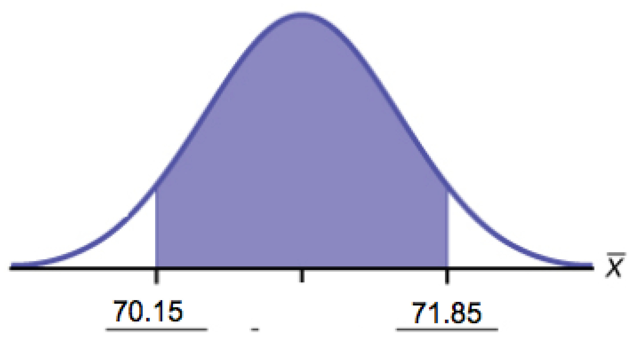 This is a normal distribution curve. A central region is shaded between points 70.15 and 71.85.