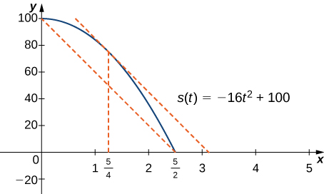 The function s(t) = −16t2 + 100 is graphed from (0, 100) to (5/2, 0). There is a secant line drawn from (0, 100) to (5/2, 0). At the point corresponding to x = 5/4, there is a tangent line that is drawn, and this line is parallel to the secant line.