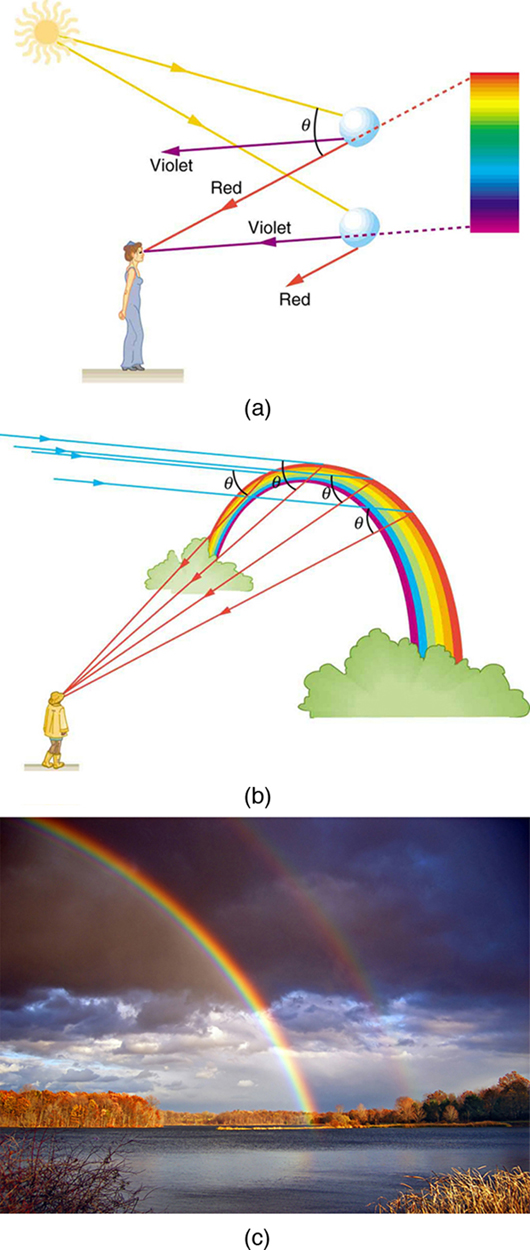 In figure (a) sunlight is incident on two water droplets close to one another. The incident rays undergo refraction and total internal reflection. From the first droplet, violet color emerges and from the second, red emerges. A woman observes from a distance, the band of seven colors with red on top and violet at the bottom. Two rays each from red and violet reach the observer's eyes. The angle of separation between the incident light and the emerging red light is theta. In figure (b), a man looks at the rainbow, which is in the shape of an arc. A parallel beam of blue colored rays fall on the rainbow at different positions and then reaches the observer, each ray making the same angle theta with the incident ray. The rays reaching the observer are red in color. Figure (c) shows a spectacular double rainbow in the sky with white clouds as a backdrop.
