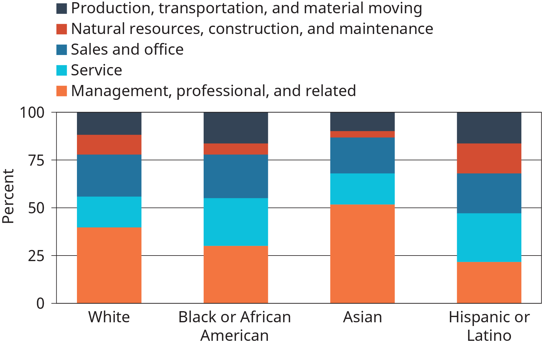 A stacked vertical bar graph plots the percentage of people employed in different sectors belonging to different ethnic groups.