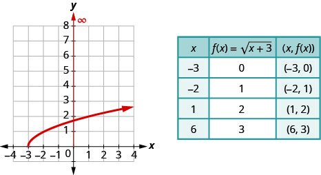 "The figure shows a square root function graph on the x y-coordinate plane. The x-axis of the plane runs from negative 3 to 3. The y-axis runs from 0 to 7. The function has a starting point at (negative 3, 0) and goes through the points (negative 2, 1) and (1, 2). A table is shown beside the graph with 3 columns and 5 rows. The first row is a header row with the expressions ""x"", ""f (x) = square root of the quantity x plus 3"", and ""(x, f (x))"". The second row has the numbers negative 3, 0, and (negative 3, 0). The third row has the numbers negative 2, 1, and (negative 2, 1). The fourth row has the numbers 1, 2, and (1, 2). The fifth row has the numbers 6, 3, and (6, 3)."