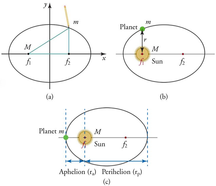 Three ellipses are shown. In image (a) the ellipse is divided into quadrants. In image (b) the sun and a planet are shown. In image (c), the sun and planet are shown, and the aphelion and perihelion.