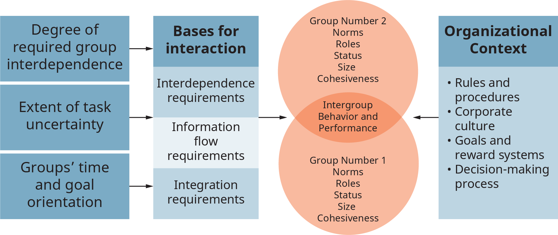 A diagram illustrates the model of intergroup behavior and performance.