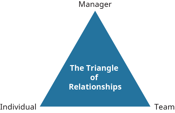 "A diagram shows the ""Triangle of Relationships"" with its vertices labeled ""Manager,"" ""Team,"" and ""Individual."""
