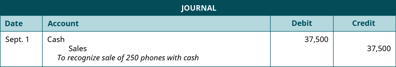 "A journal entry shows a debit to Cash for $37,500 and a credit to Sales for $37,500 with the note ""to recognize sale of 250 phones with cash."""