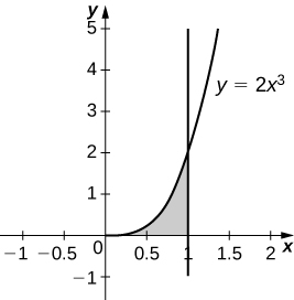 This figure is a graph in the first quadrant. It is a shaded region bounded above by the curve y=2x^3, below by the x-axis, and to the right by the line x=1.