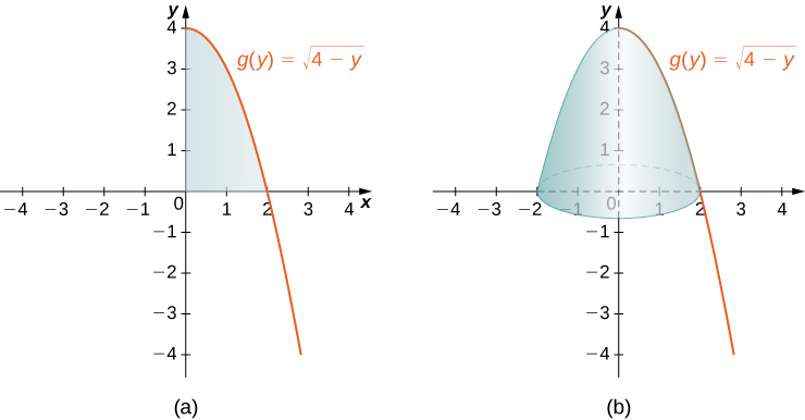 "This figure has two graphs. The first graph labeled ""a"" is the curve g(y) = squareroot(4-y). It is a decreasing curve starting on the y-axis at y=4. The region formed by the x-axis, the y-axis, and the curve is shaded. This region is in the first quadrant. The second graph labeled ""b"" is the same curve as the first graph. The region from the first graph has been rotated around the y-axis to form a solid."