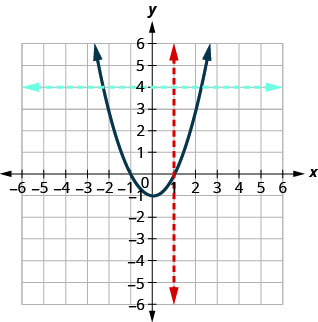 This figure shows a parabola opening up with vertex at (0, negative 1), with a red vertical line that only passes through one point and a blue horizontal line that passes through two points.