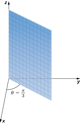 This figure is the first quadrant of the 3-dimensional coordinate system. There is a plane attached to the z-axis, dividing the x y-plane with a diagonal line. The angle between the x-axis and this plane is theta = pi/3.