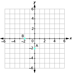 "The graph shows the x y-coordinate plane. The x and y-axis each run from -6 to 6. The point ""ordered pair -2, 0"" is labeled ""B"". The point ""ordered pair 0, -2"" is labeled ""A""."