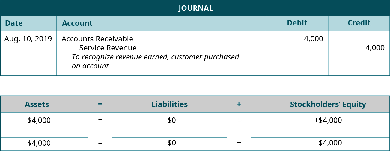"Journal entry for August 10, 2019 debiting Accounts Receivable and crediting Service Revenue for 4,000. Explanation: ""To recognize revenue earned, customer purchased on account."" Assets equals Liabilities plus Stockholders' Equity. Assets go up 4,000 equals Liabilities don't change plus Equity goes up 4,000. 4,000 equals 0 plus 4,000."