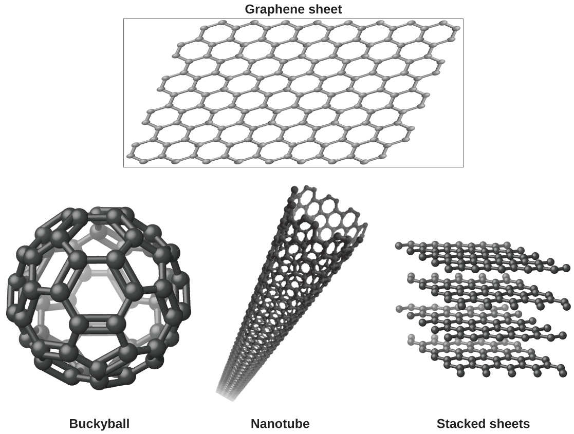 "Four images are shown. In the upper image, labeled ""Graphene sheet,"" a box is drawn around a sheet of interconnected hexagonal rings. In the lower left image, a sphere is composed of hexagonal rings linked together and is labeled ""Buckyball."" In the lower middle image, a tube is shown that is composed of many hexagonal rings joined together and is labeled ""Nanotube."" In the lower right image, four horizontal sheets composed of joined, hexagonal rings is shown and labeled ""Stacked sheets."""