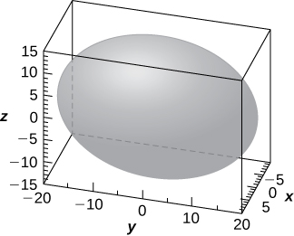This figure is a surface inside of a box. It is an oval solid on its side. The outside edges of the 3-dimensional box are scaled to represent the 3-dimensional coordinate system.