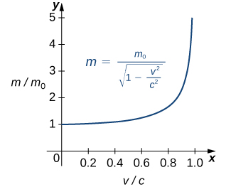 A graph showing the ratio of masses as a function of the ratio of speed in Einstein's equation for the mass of a moving object. The x axis is the ratio of the speeds, v/c. The y axis is the ratio of the masses, m/m0. The equation of the function is m = m0 / sqrt(1 –  v2 / c2 ). The graph is only in quadrant 1. It starts at (0,1) and curves up gently until about 0.8, where it increases seemingly exponentially; there is a vertical asymptote at v/c (or x) = 1.