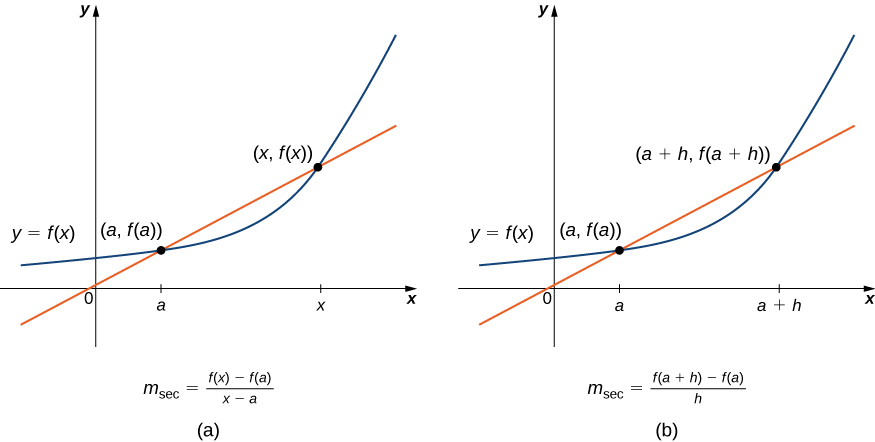 This figure consists of two graphs labeled a and b. Figure a shows the Cartesian coordinate plane with 0, a, and x marked on the x-axis. There is a curve labeled y = f(x) with points marked (a, f(a)) and (x, f(x)). There is also a straight line that crosses these two points (a, f(a)) and (x, f(x)). At the bottom of the graph, the equation msec = (f(x) - f(a))/(x - a) is given. Figure b shows a similar graph, but this time a + h is marked on the x-axis instead of x. Consequently, the curve labeled y = f(x) passes through (a, f(a)) and (a + h, f(a + h)) as does the straight line. At the bottom of the graph, the equation msec = (f(a + h) - f(a))/h is given.