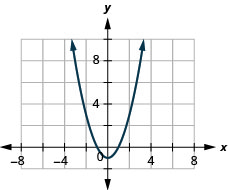 The figure has a square function graphed on the x y-coordinate plane. The x-axis runs from negative 6 to 6. The y-axis runs from negative 2 to 10. The parabola goes through the points (negative 2, 3), (negative 1, 0), (0, negative 1), (1, 0), and (2, 3). The lowest point on the graph is (0, negative 1).