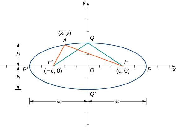 An ellipse is drawn with center at the origin O, focal point F' being (−c, 0) and focal point F being (c, 0). The ellipse has points P and P' on the x axis and points Q and Q' on the y axis. There are lines drawn from F' to Q and F to Q. There are also lines drawn from F' and F to a point A on the ellipse marked (x, y). The distance from O to Q and O to Q' is marked b, and the distance from P to O and O to P' is marked a.
